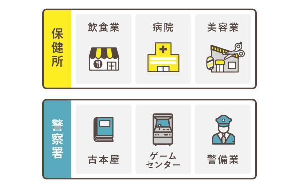 許認可等の受付窓口は業種ごとに異なる