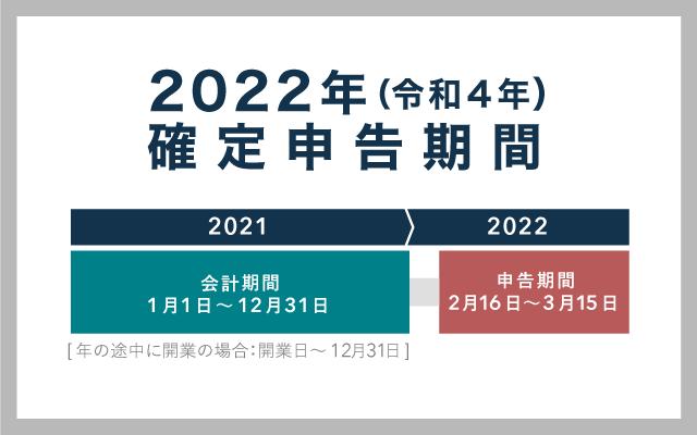 2022年の確定申告期限日は3月15日(火)!期限関連の話
