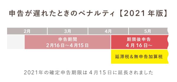 4月15日を過ぎると延滞税などが発生する(2021年)