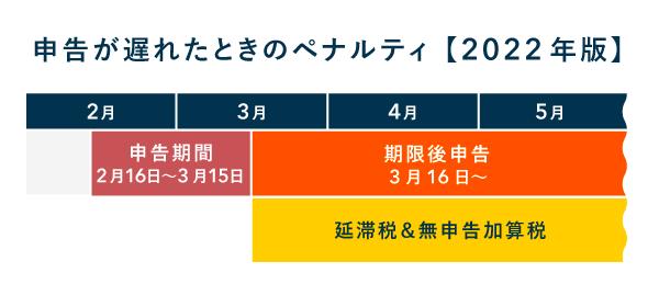 3月15日を過ぎると延滞税などが発生する(2022年)