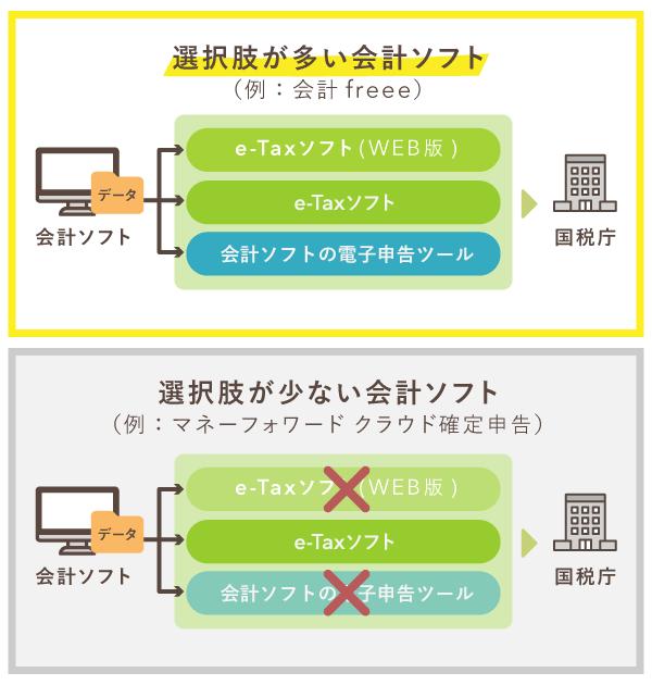 会計ソフトの電子申告の選択肢【freeeとマネーフォワード】