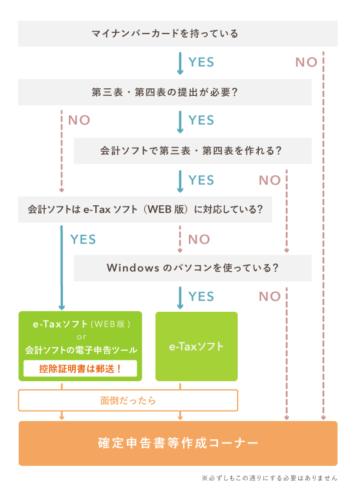 電子申告の方法のフローチャート【e-Tax】