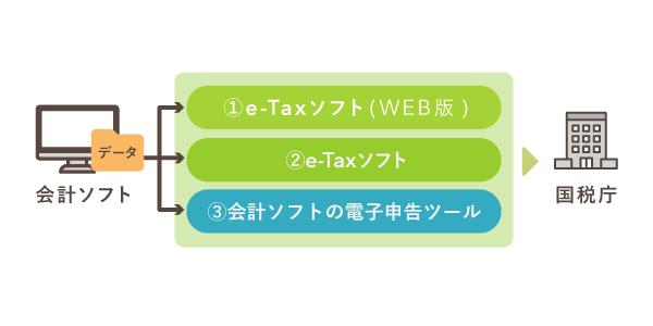 会計ソフトを使った電子申告の方法【e-Tax】