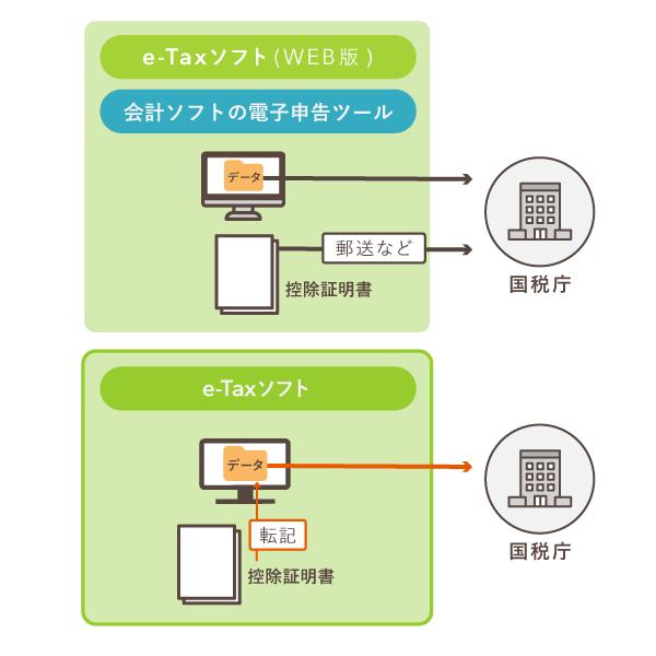 電子申告での控除証明書(第三者作成書類)の提出方法