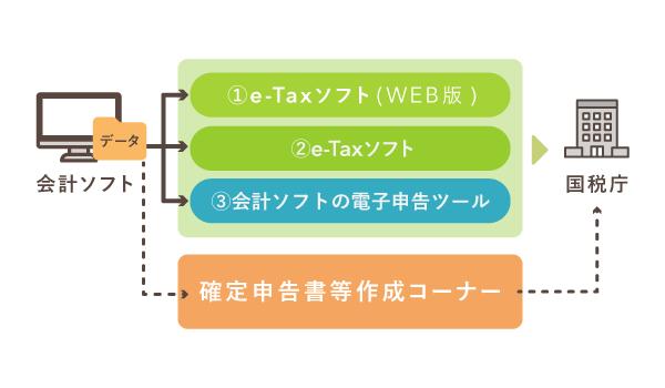会計ソフトユーザーの電子申告の方法【e-Tax】
