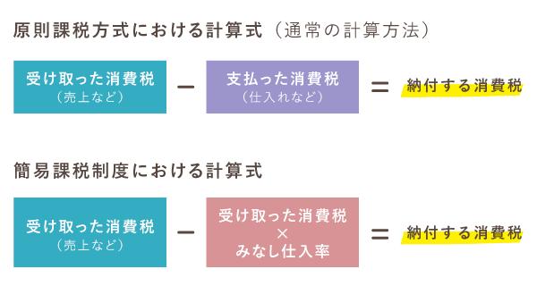原則課税方式と簡易課税制度における計算式