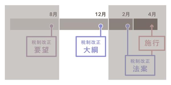 例年行われる税制改正の大まかなスケジュール【税制改正大綱】