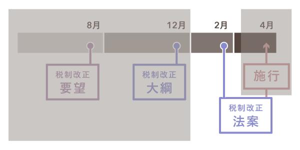 例年行われる税制改正の大まかなスケジュール【税制改正法案】
