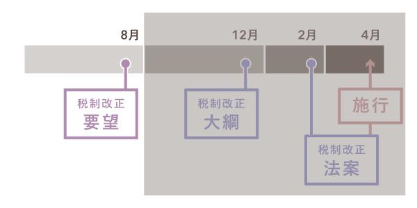 例年行われる税制改正の大まかなスケジュール【税制改正要望】
