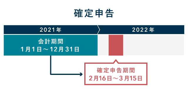 2022年(令和4年)の確定申告期間