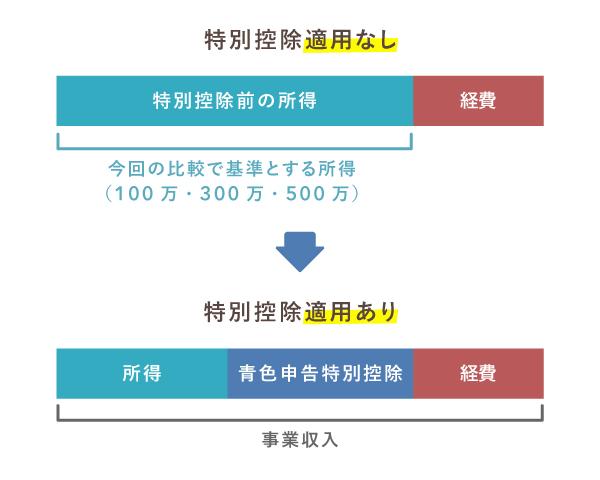 青色申告特別控除によって所得が抑えられる仕組み