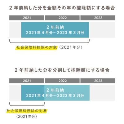 国民年金の保険料を2年前納したときの対象控除額