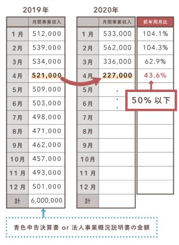持続化給付金の収入要件(法人・青色の個人)
