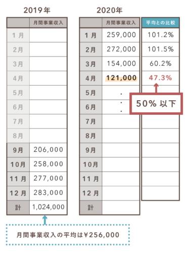 持続化給付金の特例(2019年開業・創業の場合)