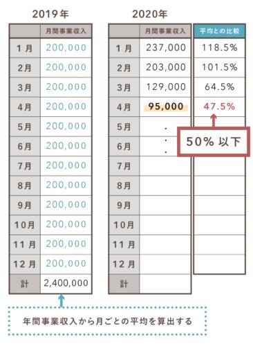 持続化給付金の収入要件(白色の個人)