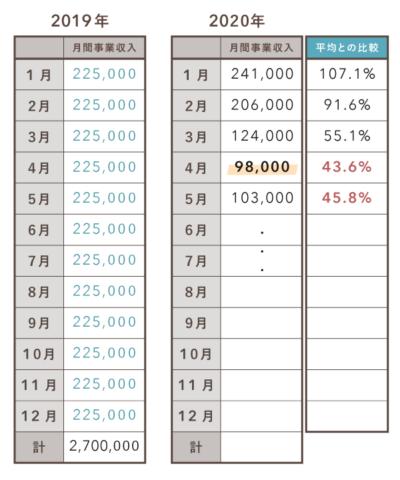 持続化給付金の計算例(白色の個人)