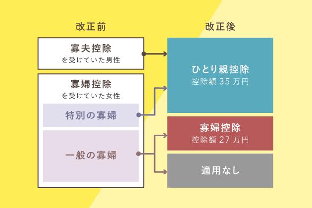 寡婦控除・寡夫控除の改正【2020年分から適用】