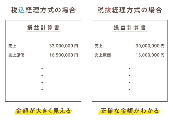 税抜経理方式なら損益計算書に正確な金額を表示できる