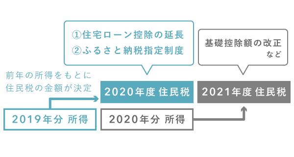 2020年度と2021年度の住民税改正