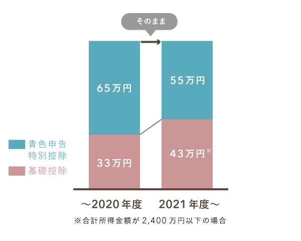 2021年度住民税の控除額を改正前後で比較(特別控除が55万円に下がった)