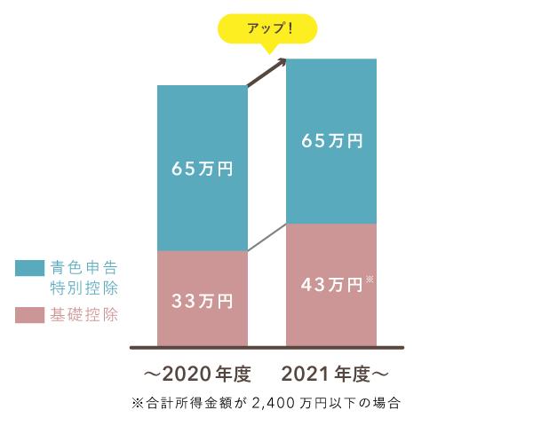 2021年度住民税の控除額を改正前後で比較(特別控除が65万円のまま)