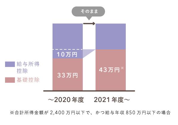 2021年度住民税の控除額を改正前後で比較(給与収入あり)