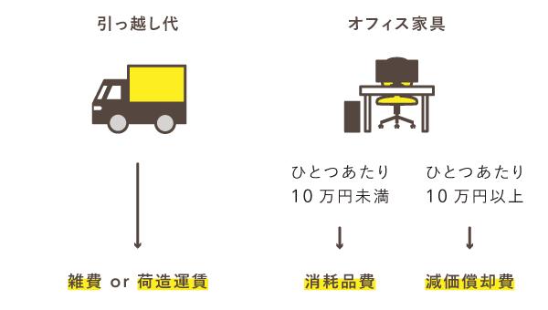 引っ越し代とオフィス家具の勘定科目
