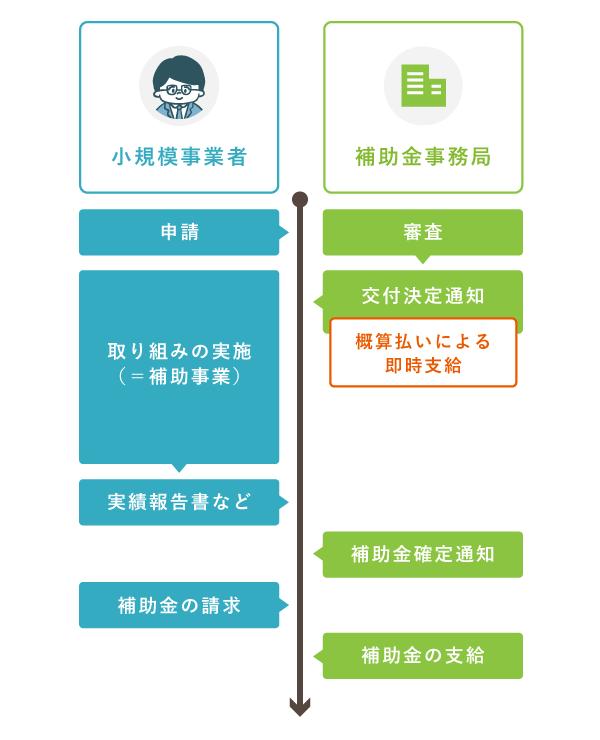 持続化補助金の申請から支給までの流れ