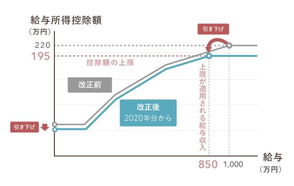 2021年度からの給与所得控除額をグラフ上で改正前と比較