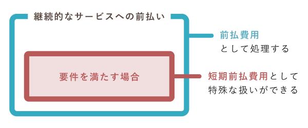「短期の前払費用」と「前払費用」の関係図