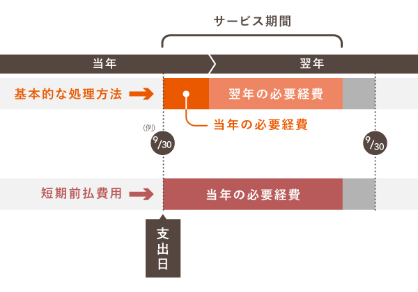 前払費用の基本的な処理方法と短期前払費用の特例