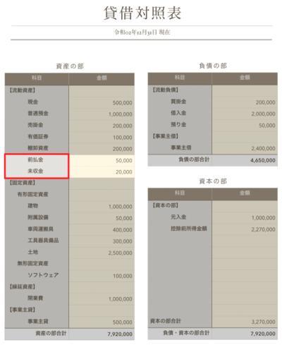 その他流動資産の貸借対照表での配置