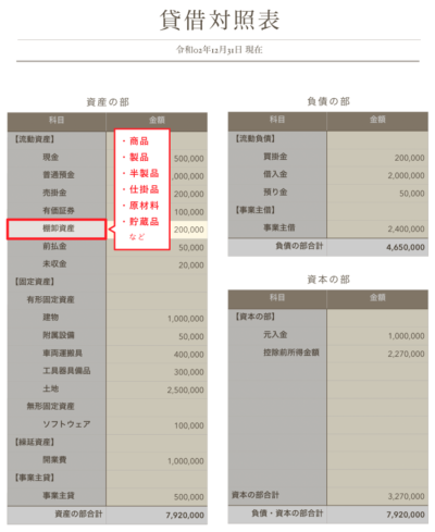 棚卸資産の貸借対照表での配置