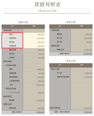 当座資産の貸借対照表での配置