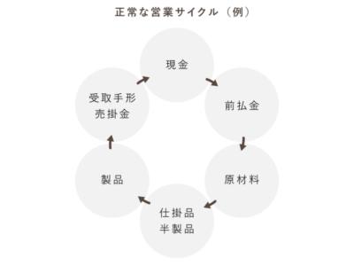 正常営業循環基準における営業循環の図