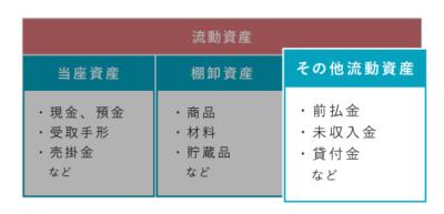流動資産におけるその他流動資産の位置づけ