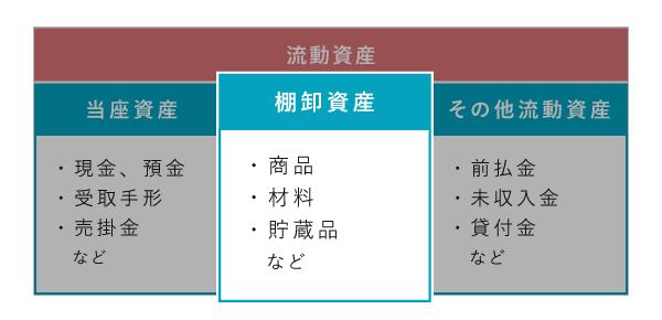 流動資産における棚卸資産の位置づけ