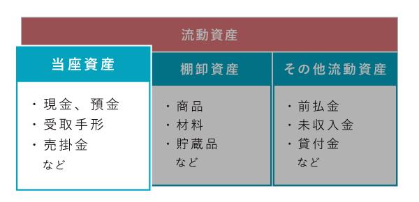 流動資産における当座資産の位置づけ