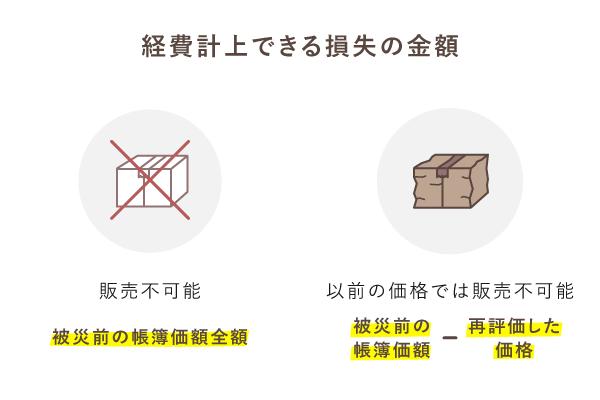 損害を受けた棚卸資産の損失額はその状態によって異なる