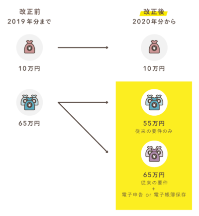 2020年分から青色申告特別控除額が「10・55・65万円」の3段階になる