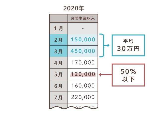 持続化給付金の計算例(2020年新規創業)