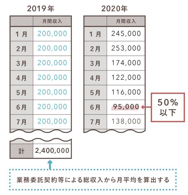 持続化給付金の計算例(雑所得・給与所得の場合)