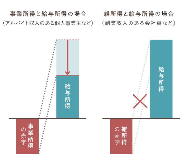 給与所得との損益通算(事業所得と雑所得の違い)