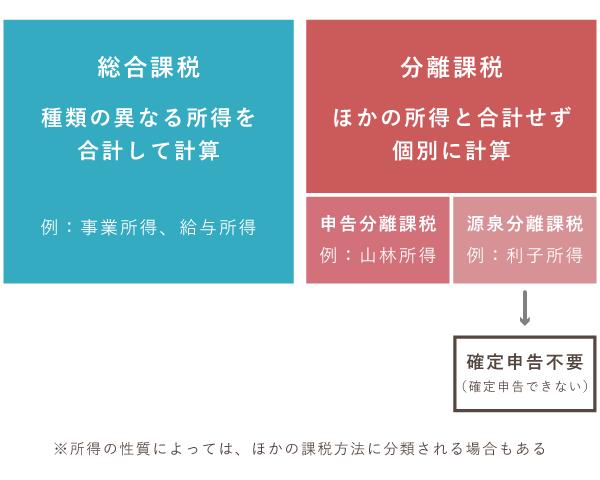 課税方法は総合課税と分離課税の2つ