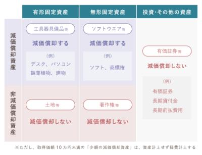 固定資産の分類
