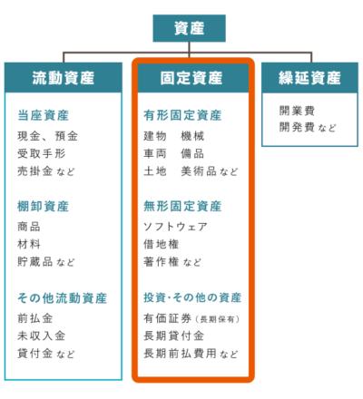 企業会計原則における「固定資産」