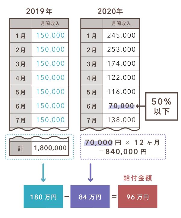 持続化給付金の計算例(雑所得向け)