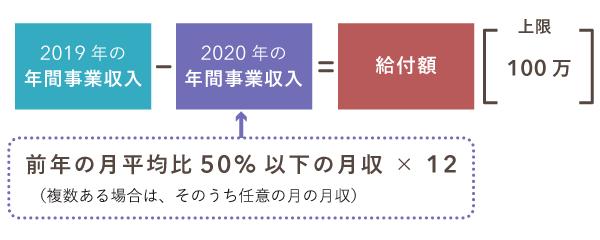 持続化給付金の給付額の計算方法(雑所得者の場合)