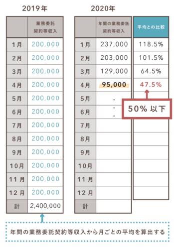 持続化給付金の収入要件(雑所得)