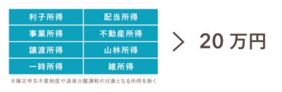 何が20万円超か - 副業収入が「給与所得」以外の場合